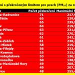 """Ostravské Radvanice už dvojnásobně překročily celoroční """"smogovou kvótu"""""""